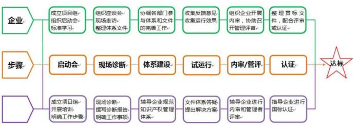 知識產權貫標申請流程